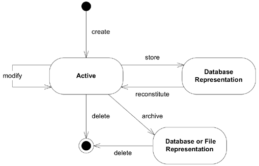 Domain object life cycle